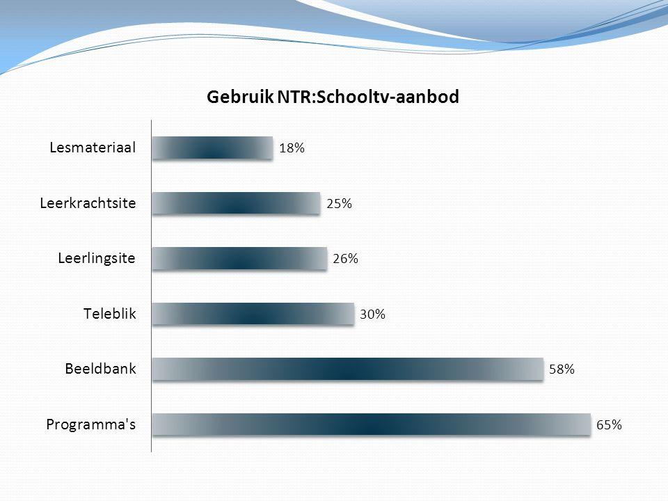 De programma's zelf en de beeldbank zijn zeer belangrijk, zij worden door meer dan de helft van alle leerkrachten gebruikt.
