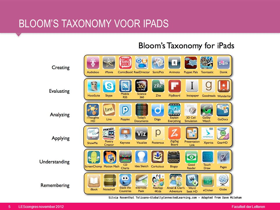Bloom's taxonomy voor ipads