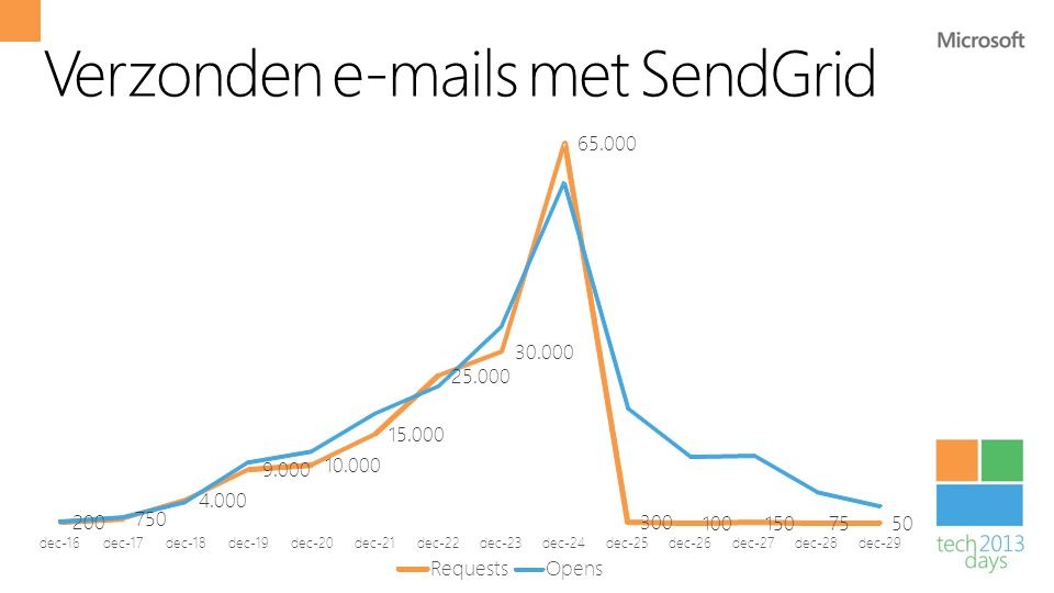 Verzonden e-mails met SendGrid