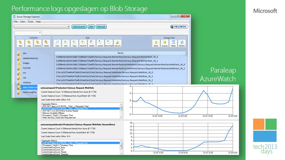 Performance logs opgeslagen op Blob Storage