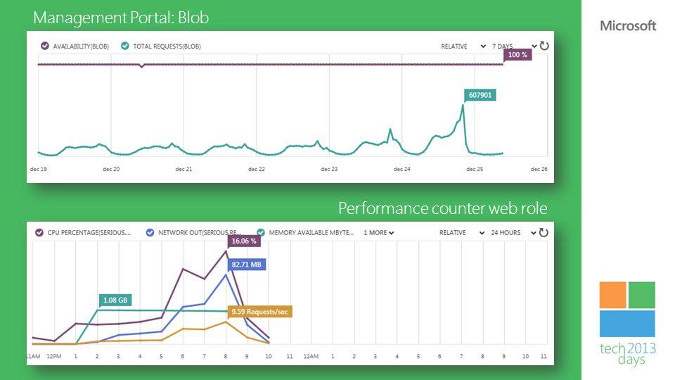 Management Portal: Blob