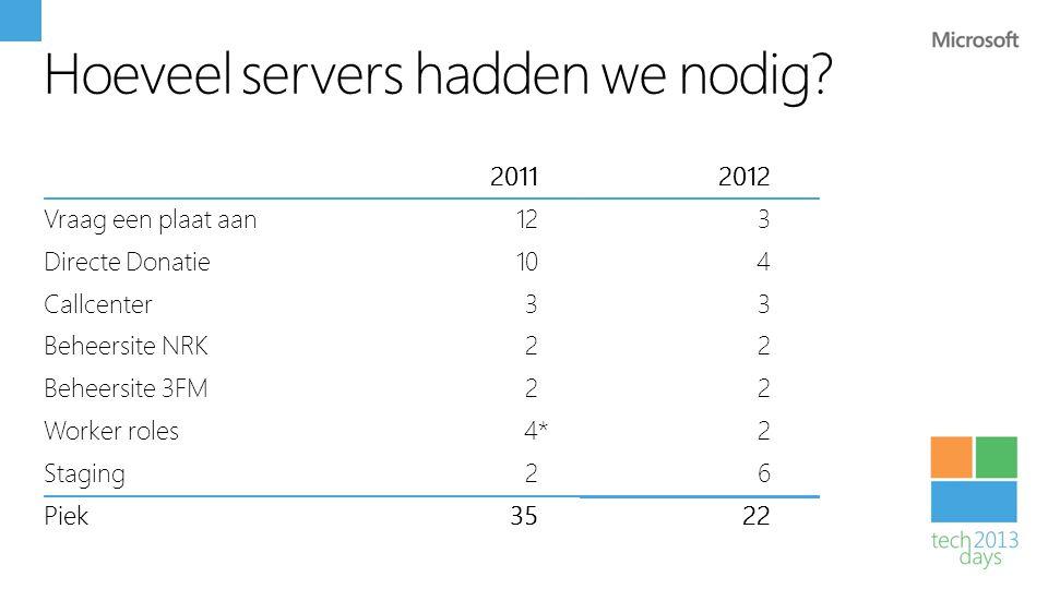 Hoeveel servers hadden we nodig
