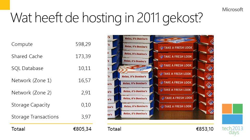 Wat heeft de hosting in 2011 gekost