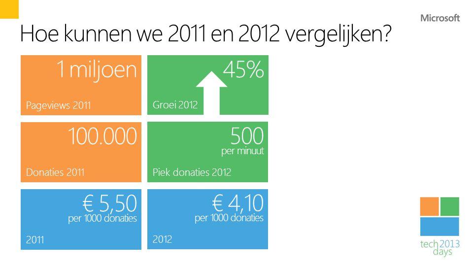 Hoe kunnen we 2011 en 2012 vergelijken