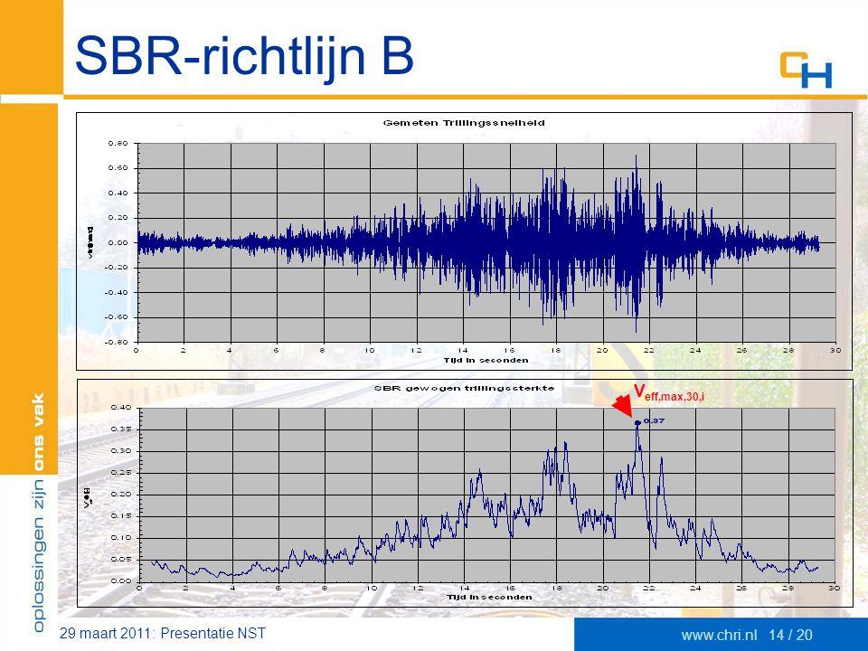 SBR-richtlijn B Veff,max,30,i 29 maart 2011: Presentatie NST