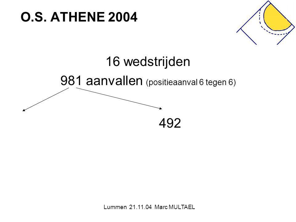 981 aanvallen (positieaanval 6 tegen 6)