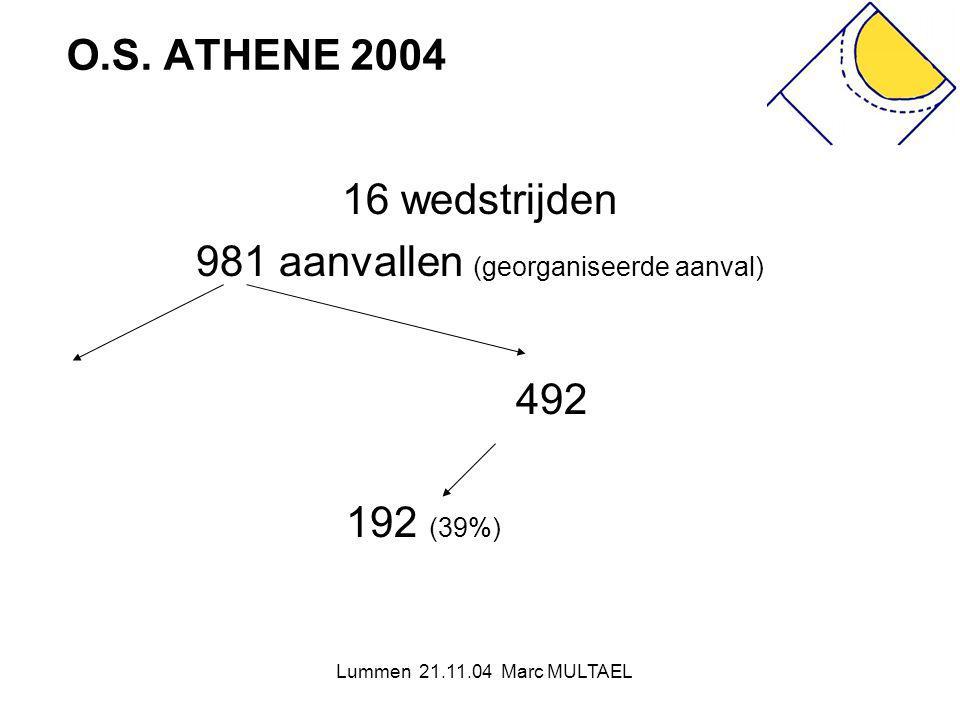 981 aanvallen (georganiseerde aanval)