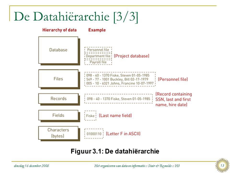 Figuur 3.1: De datahiërarchie