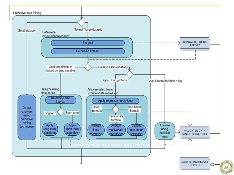 MBI afstudeervoorbeeld: Data mining
