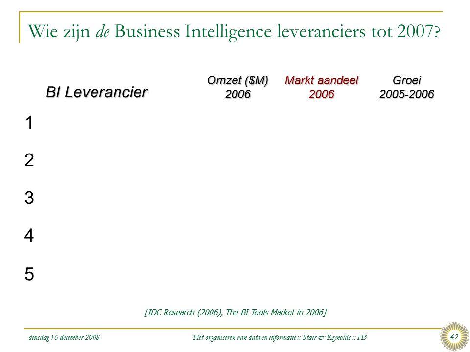 Wie zijn de Business Intelligence leveranciers tot 2007