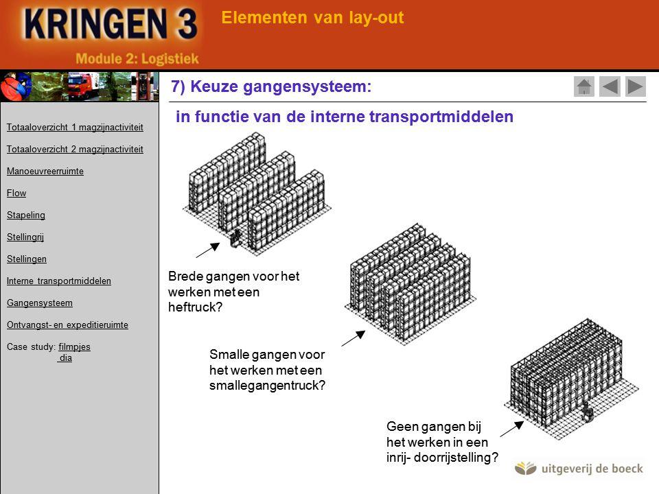 Elementen van lay-out 7) Keuze gangensysteem: