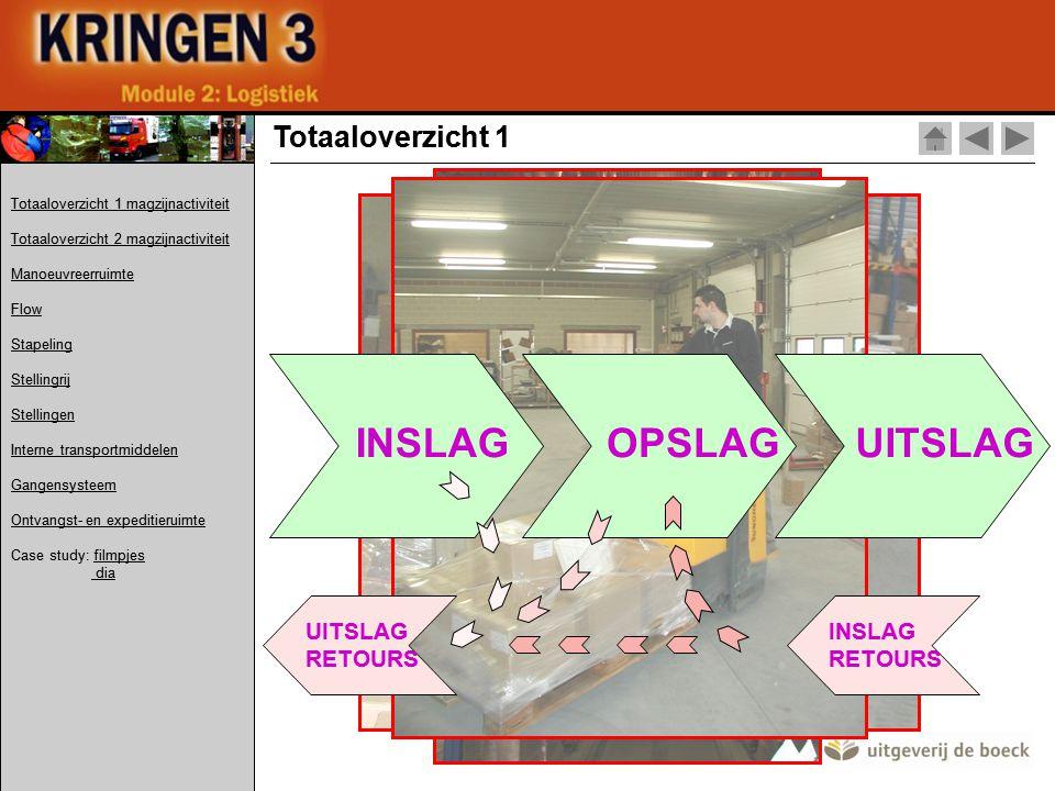 INSLAG OPSLAG UITSLAG Totaaloverzicht 1 UITSLAG RETOURS INSLAG RETOURS