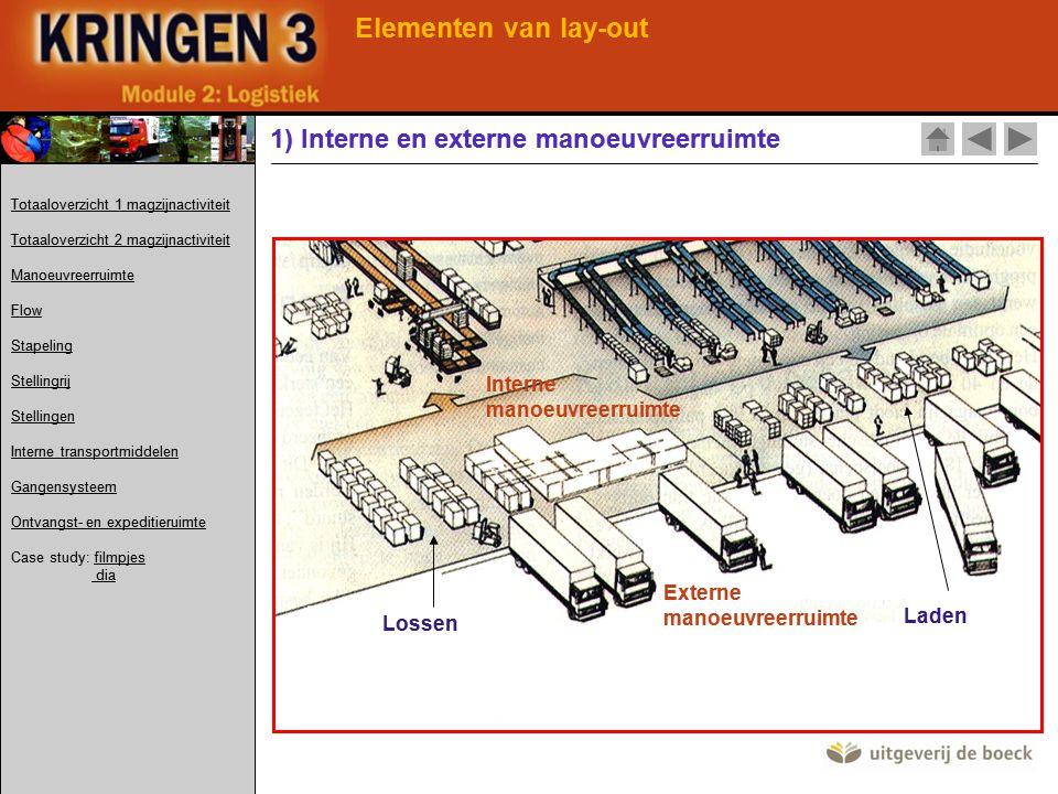 Elementen van lay-out 1) Interne en externe manoeuvreerruimte