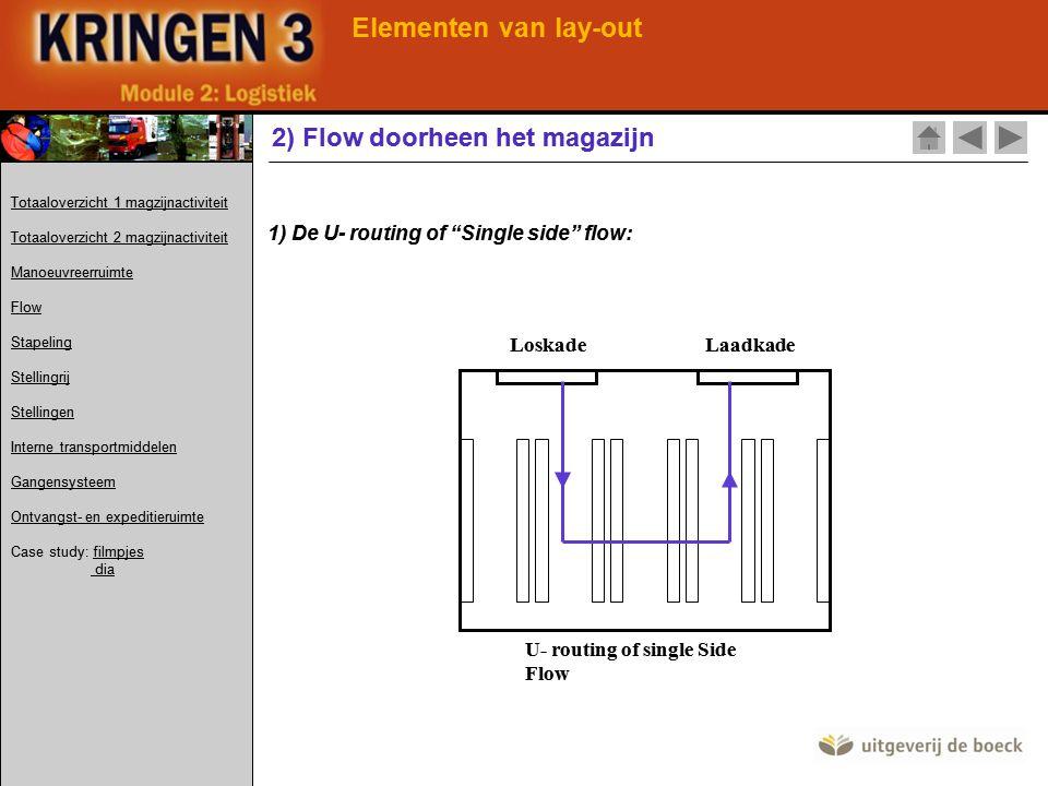 Elementen van lay-out 2) Flow doorheen het magazijn