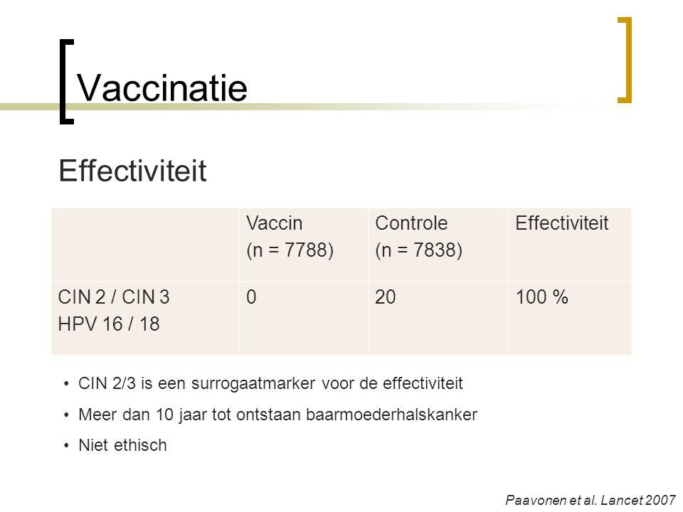 Vaccinatie Effectiviteit Vaccin (n = 7788) Controle (n = 7838)