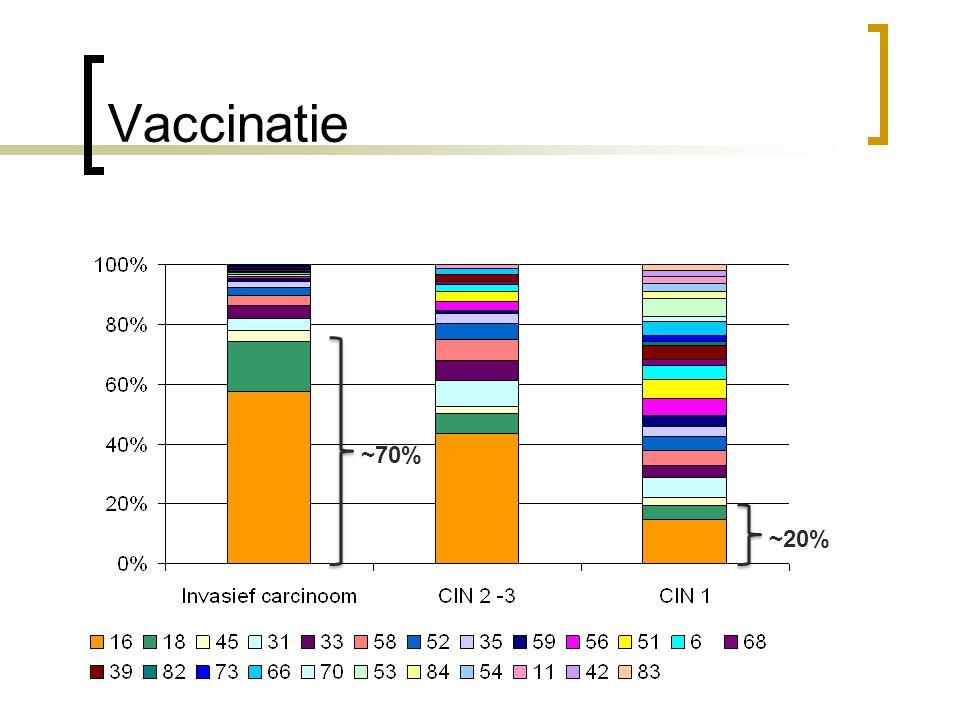 Vaccinatie ~70% ~20%