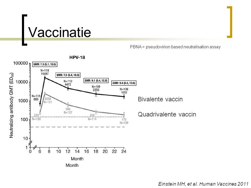 Vaccinatie Bivalente vaccin Quadrivalente vaccin