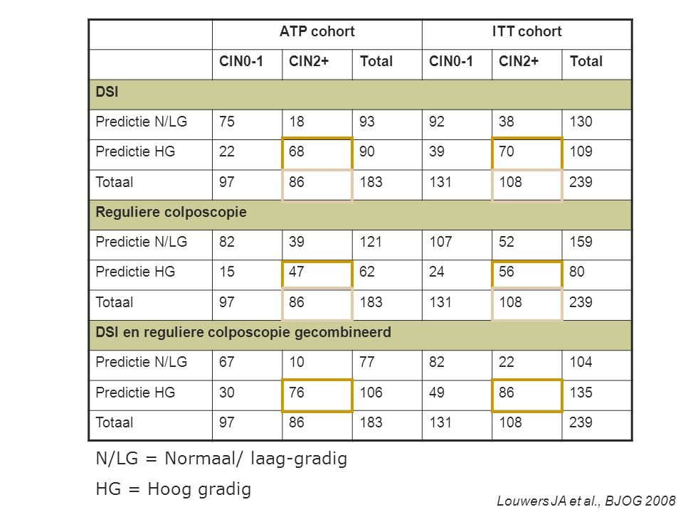 N/LG = Normaal/ laag-gradig HG = Hoog gradig