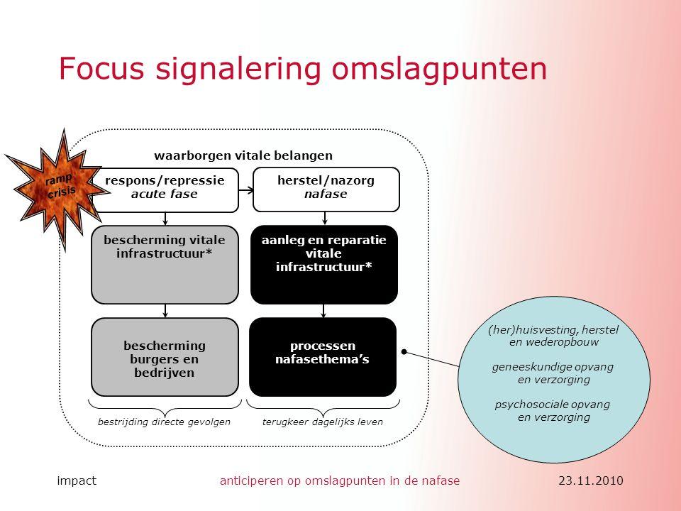 Focus signalering omslagpunten