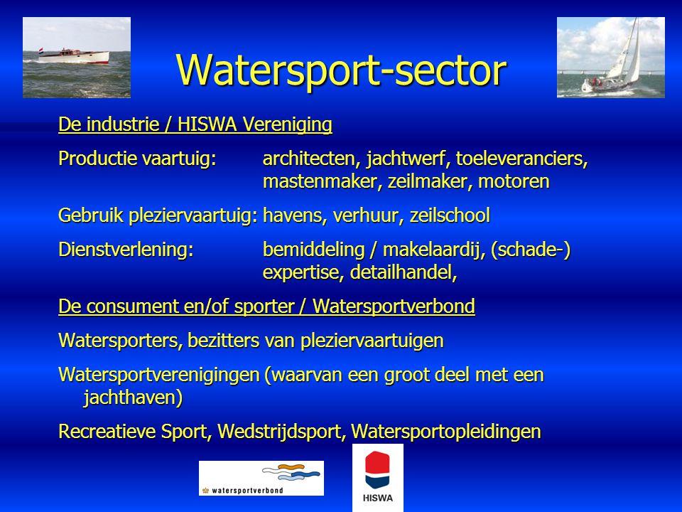 Watersport-sector De industrie / HISWA Vereniging