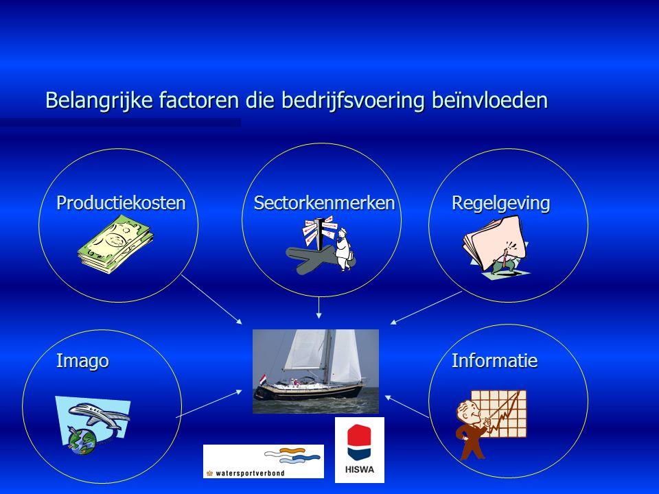 Belangrijke factoren die bedrijfsvoering beïnvloeden
