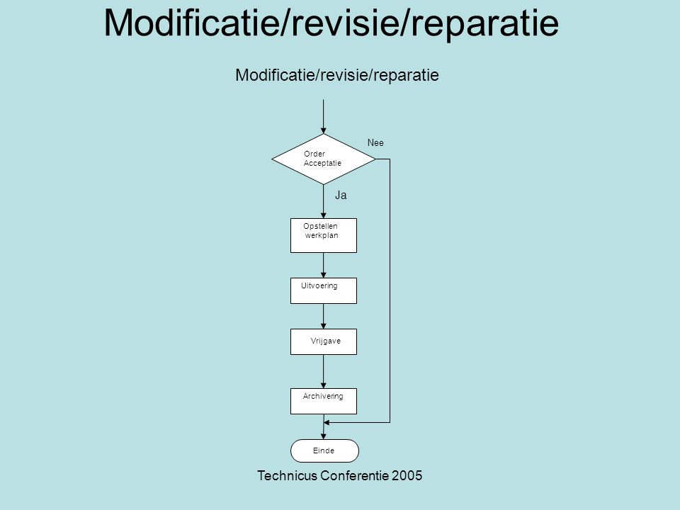 Modificatie/revisie/reparatie Modificatie/revisie/reparatie