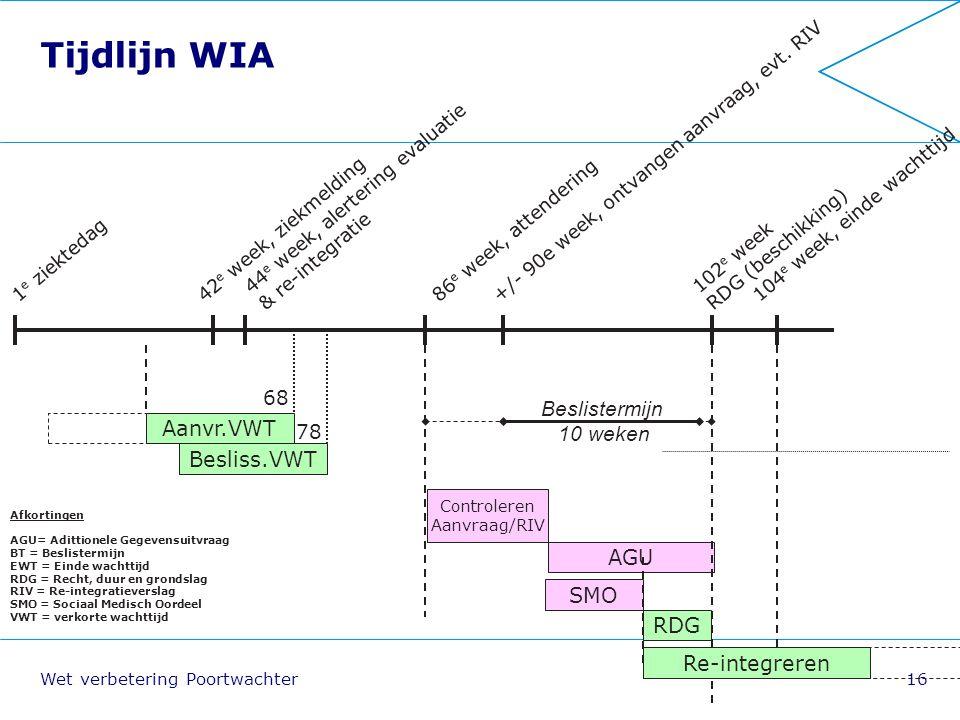 Tijdlijn WIA Beslistermijn 10 weken Aanvr.VWT Besliss.VWT AGU SMO RDG