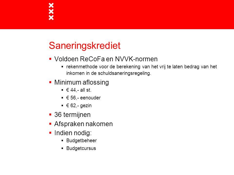 Saneringskrediet Voldoen ReCoFa en NVVK-normen Minimum aflossing