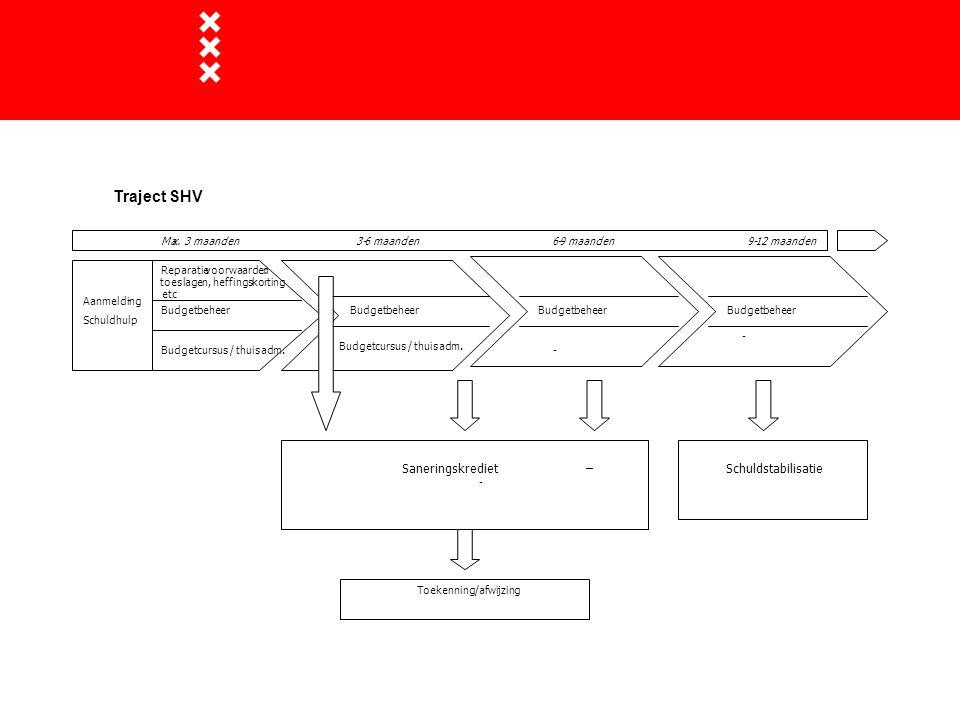 Traject SHV Saneringskrediet – Schuldstabilisatie Aanmelding