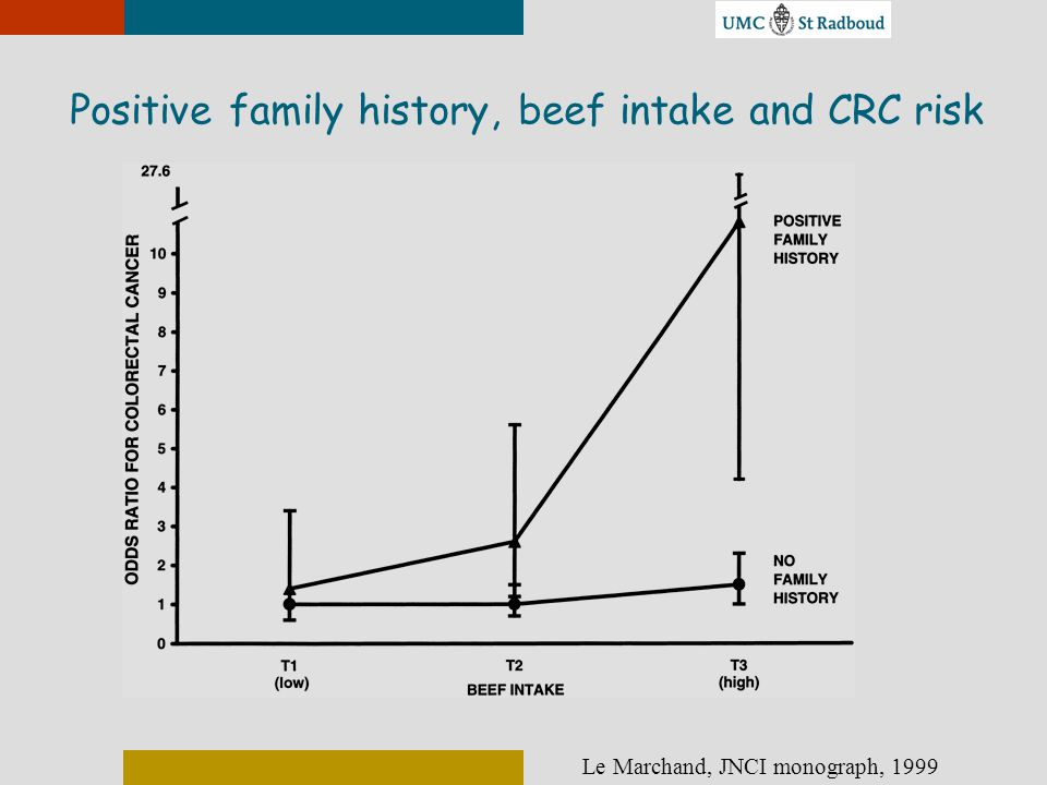 Positive family history, beef intake and CRC risk