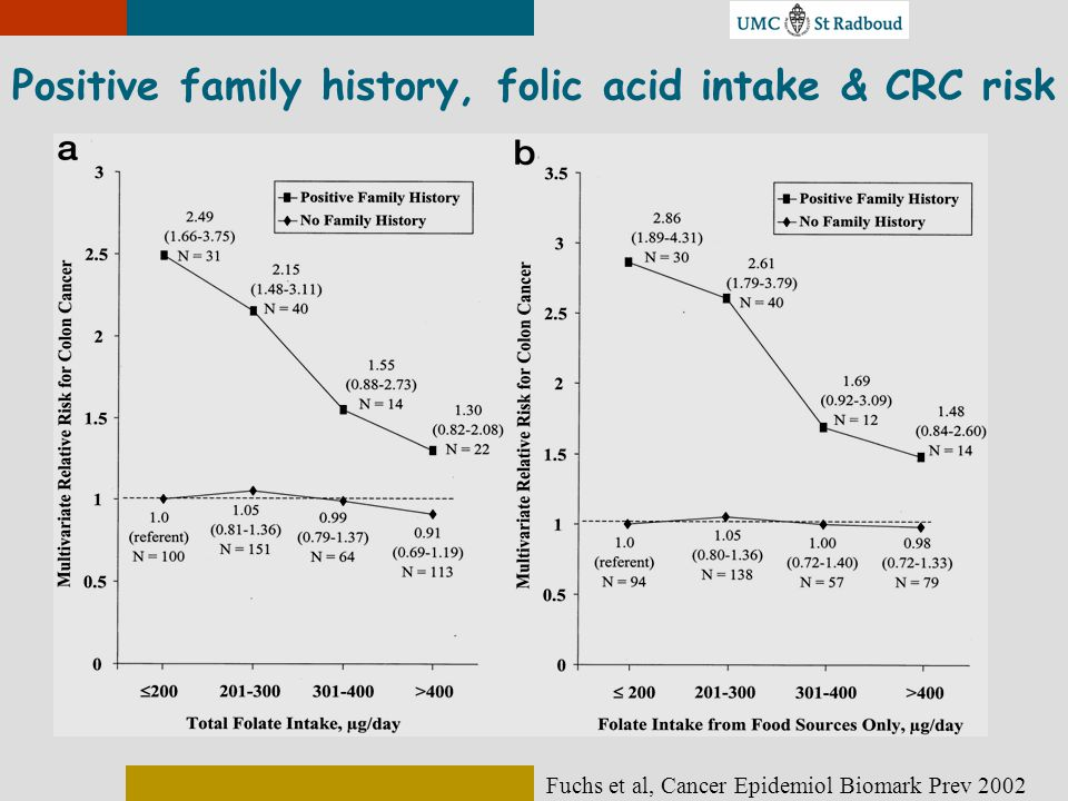 Positive family history, folic acid intake & CRC risk