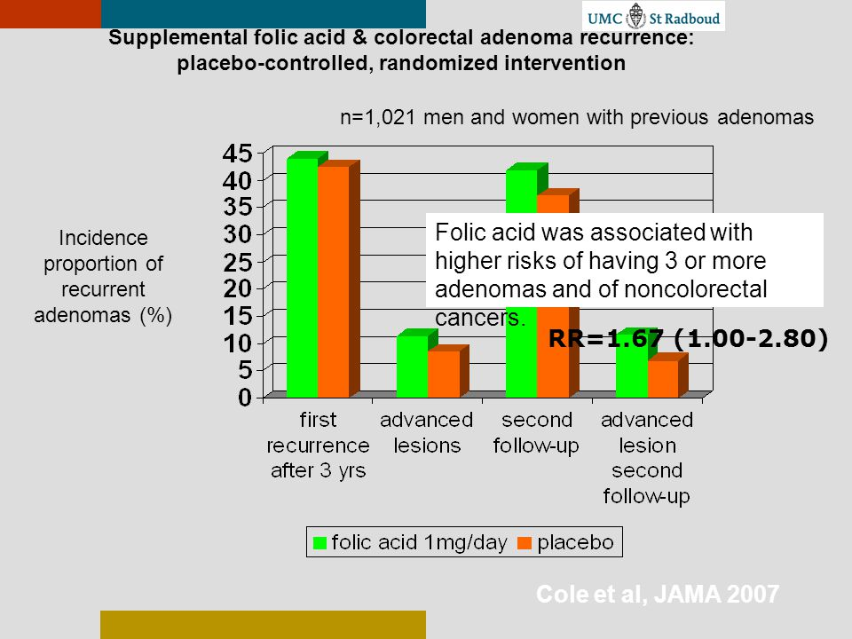 Supplemental folic acid & colorectal adenoma recurrence: placebo-controlled, randomized intervention