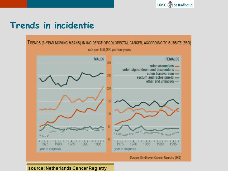 Trends in incidentie source: Netherlands Cancer Registry