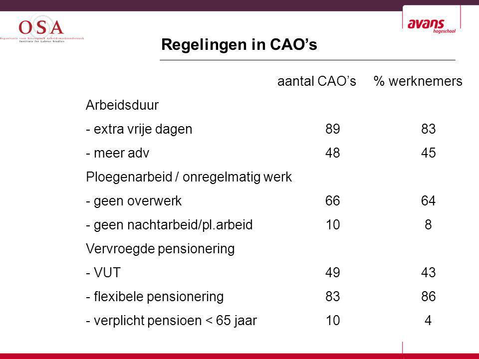 Regelingen in CAO's aantal CAO's % werknemers Arbeidsduur