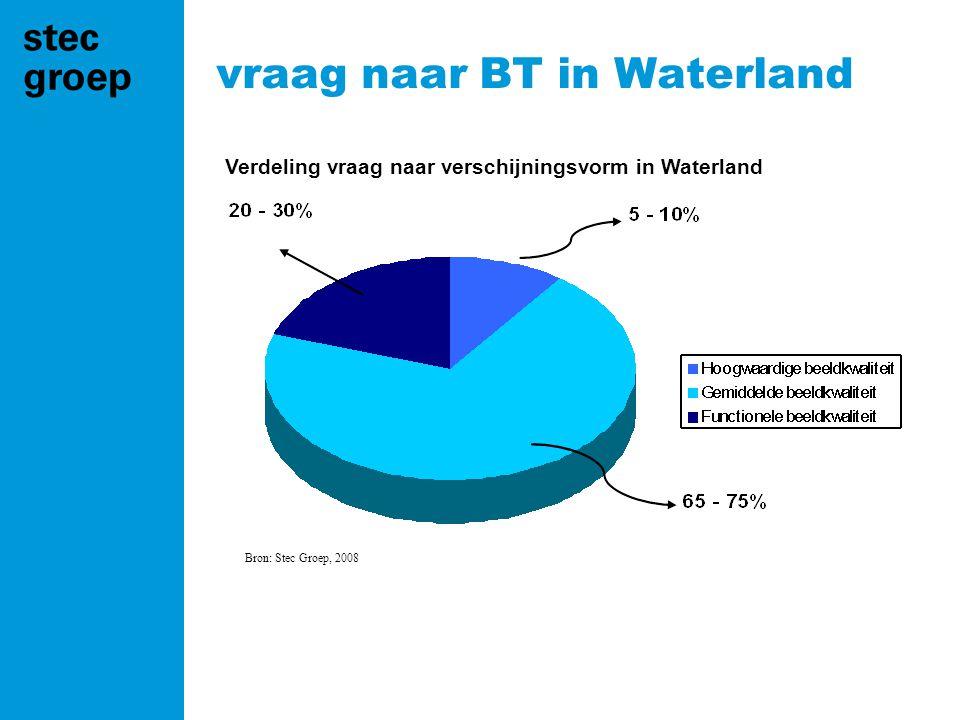 vraag naar BT in Waterland