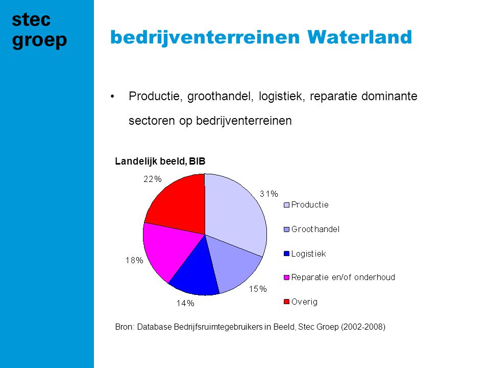 bedrijventerreinen Waterland