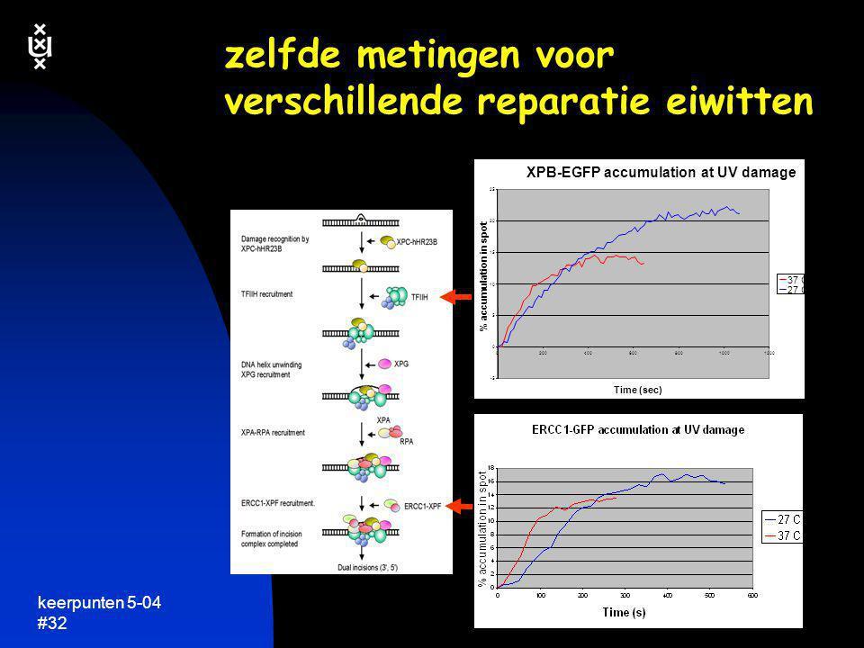 zelfde metingen voor verschillende reparatie eiwitten