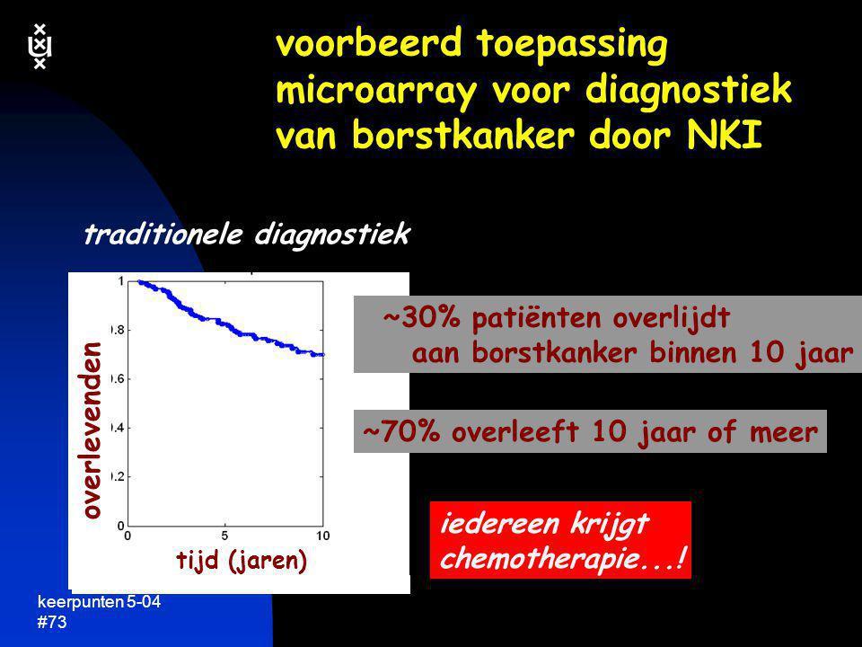 voorbeerd toepassing microarray voor diagnostiek van borstkanker door NKI