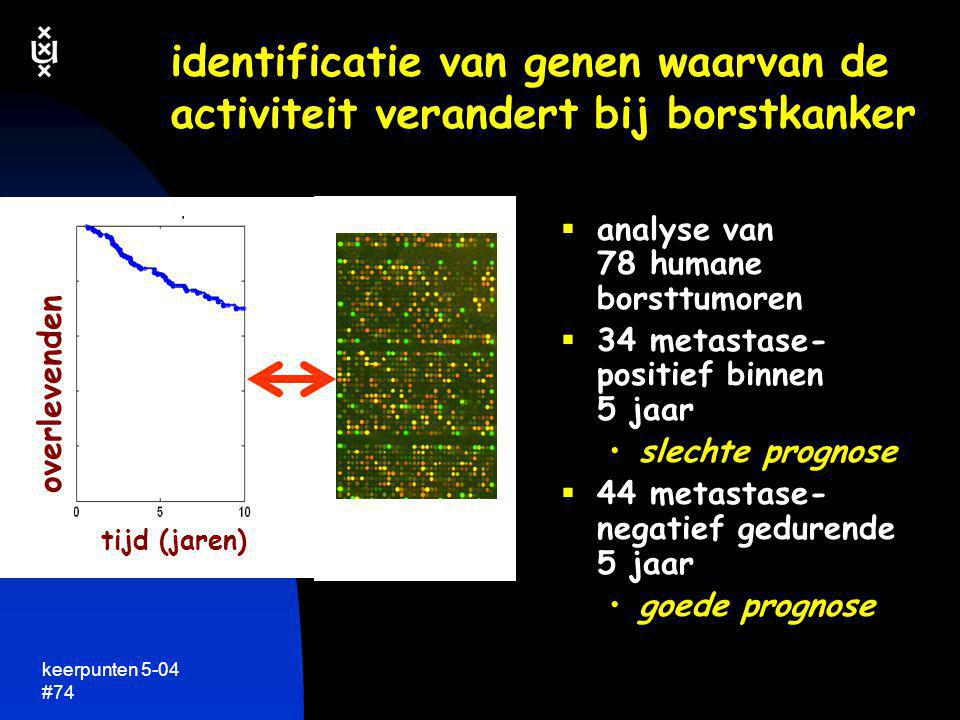 identificatie van genen waarvan de activiteit verandert bij borstkanker