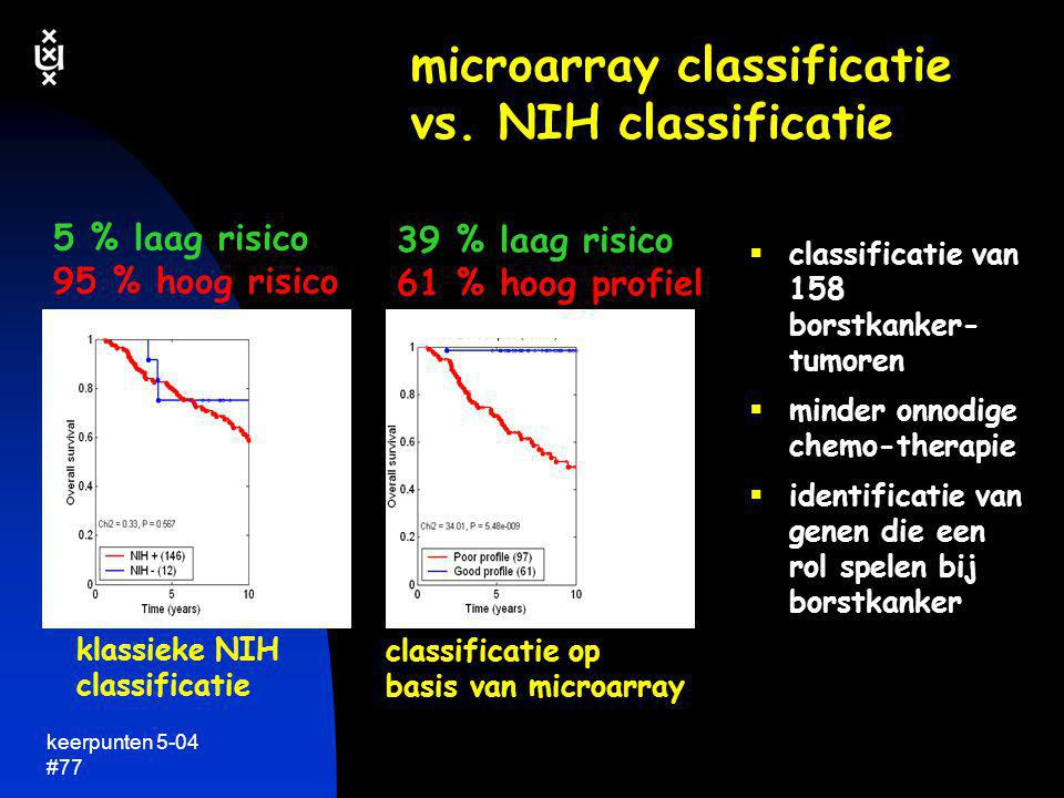 microarray classificatie vs. NIH classificatie