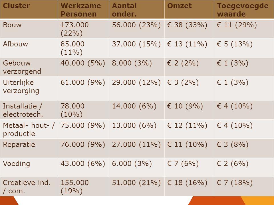 Cluster Werkzame Personen. Aantal onder. Omzet. Toegevoegdewaarde. Bouw. 173.000 (22%) 56.000 (23%)
