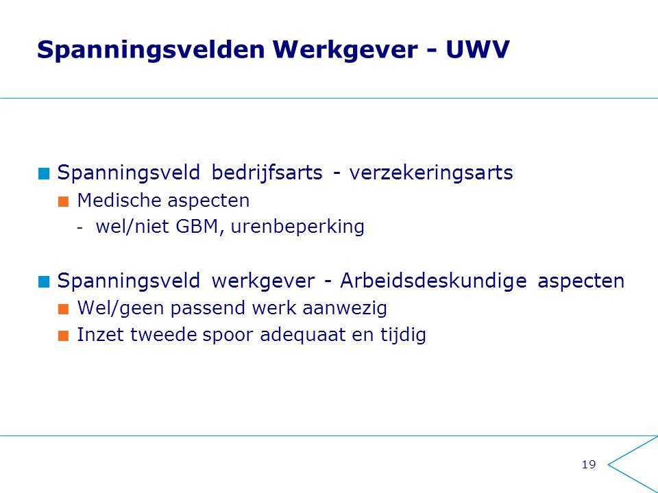 Spanningsvelden Werkgever - UWV