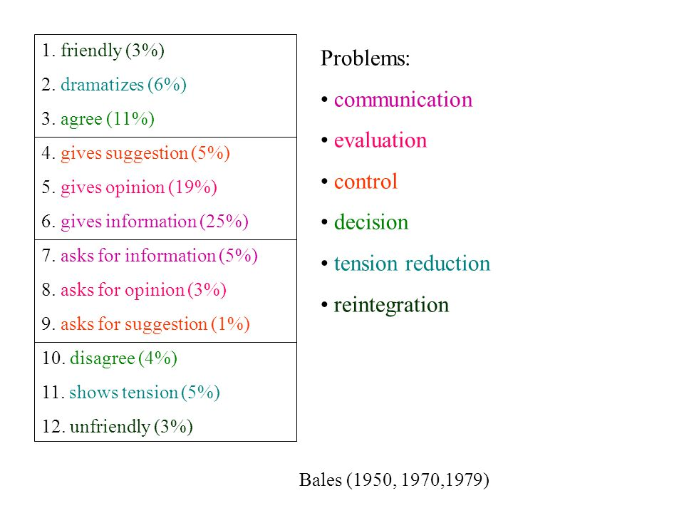Problems: communication evaluation control decision tension reduction