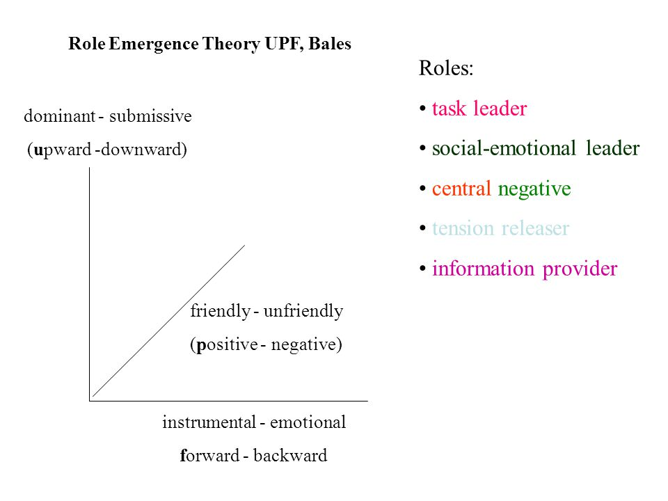 Role Emergence Theory UPF, Bales