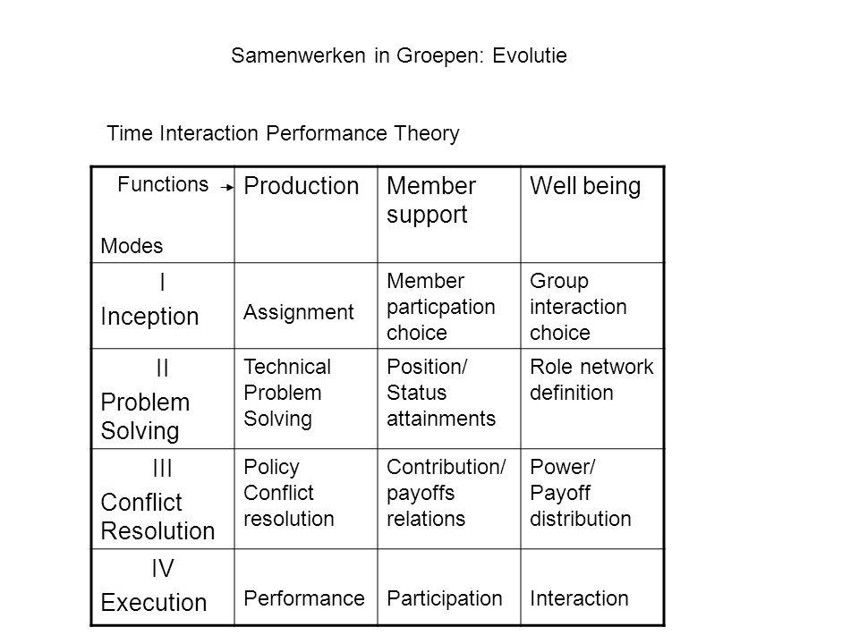 Samenwerken in Groepen: Evolutie