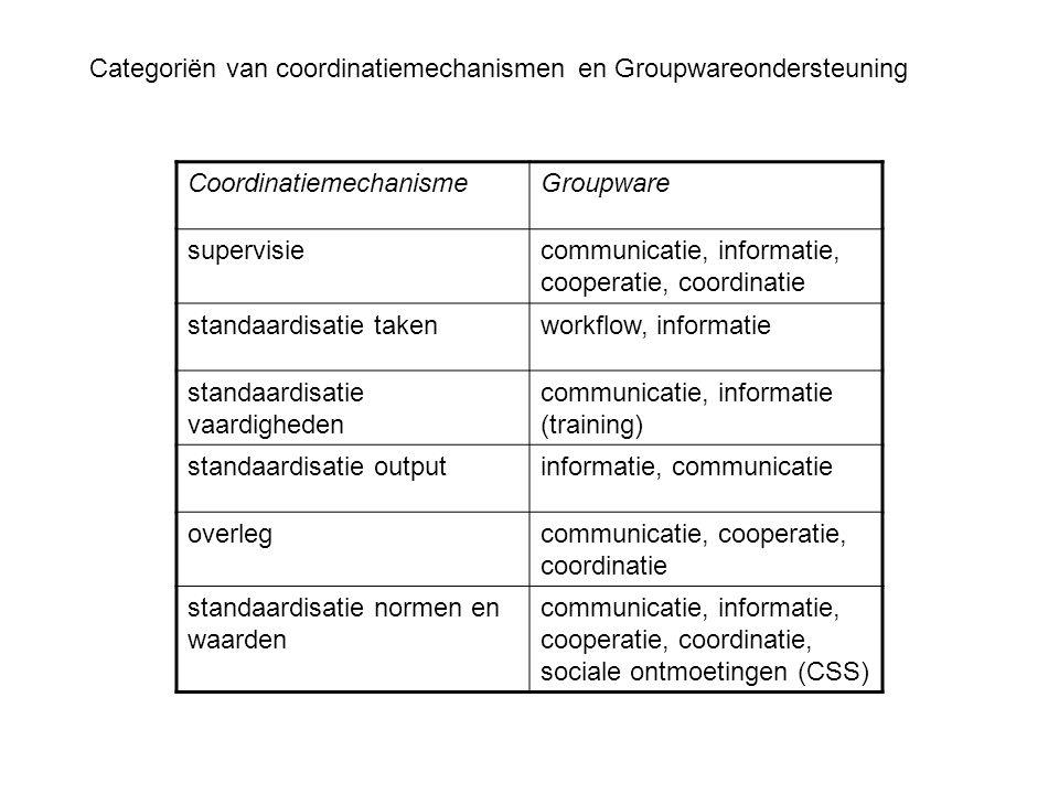 Categoriën van coordinatiemechanismen en Groupwareondersteuning