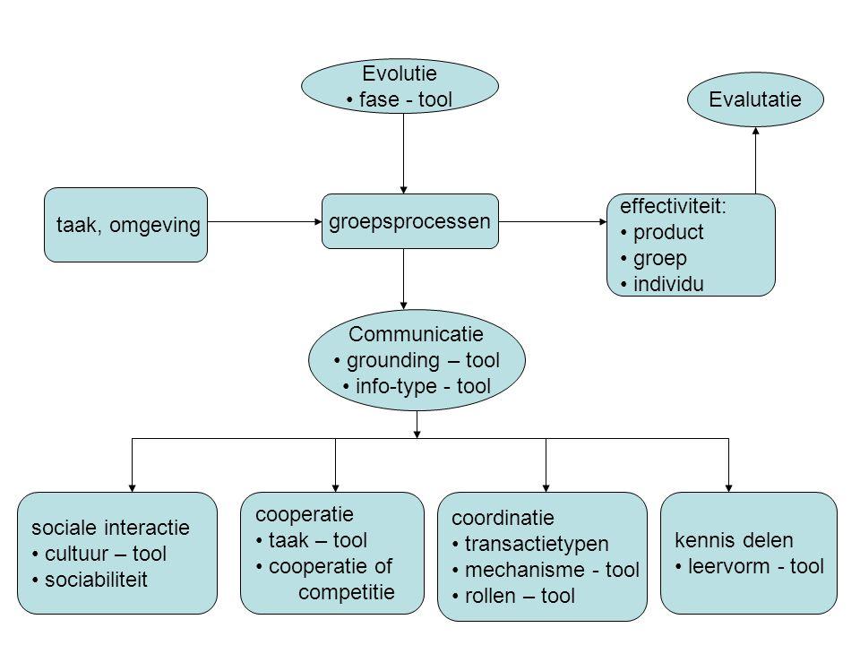 Evolutie fase - tool. Evalutatie. taak, omgeving. groepsprocessen. effectiviteit: product. groep.