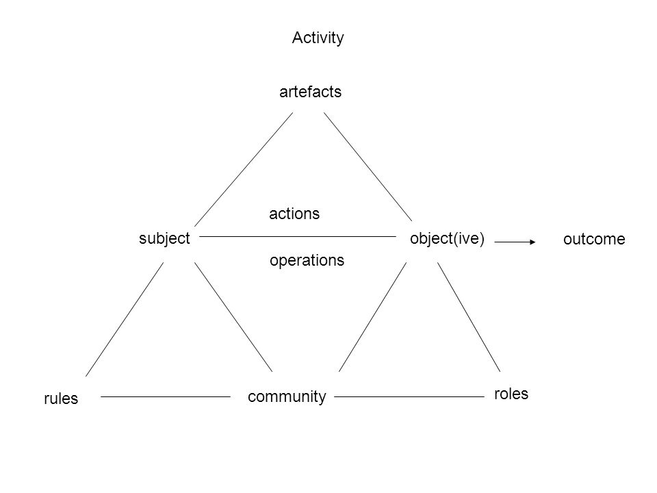 Activity artefacts actions subject object(ive) outcome operations community roles rules