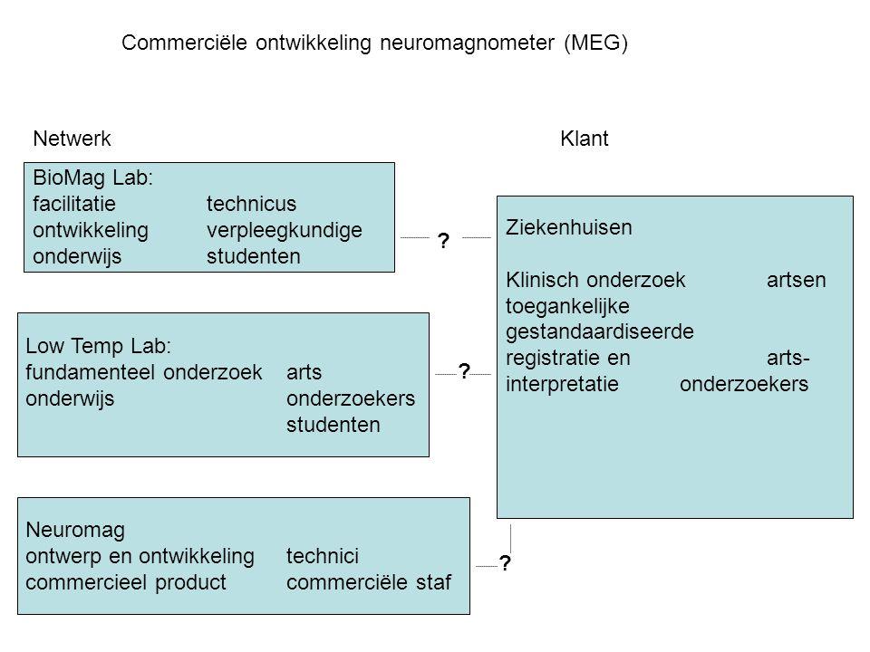 Commerciële ontwikkeling neuromagnometer (MEG)