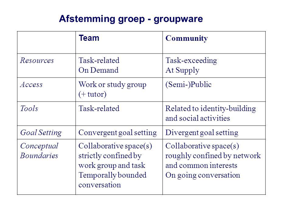 Afstemming groep - groupware
